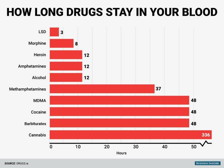 how long does lsd stay in your system